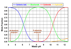 carbonate speciation curve