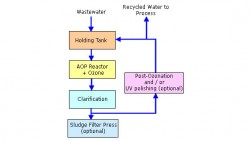 A Typical AOP Schematic and advanced oxidation processes
