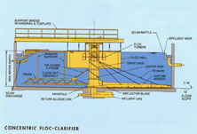 Clarifiers Systems