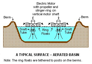 Floating aerators and aerated lagoons