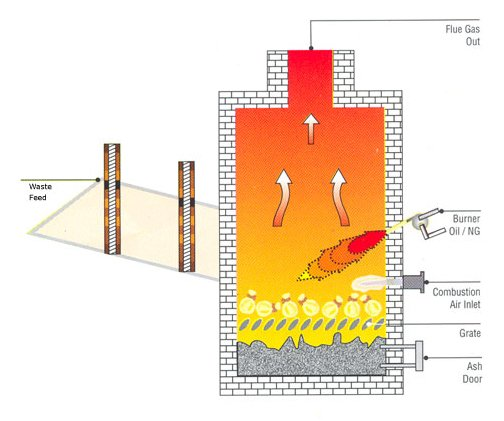 Incinerators for water treatment